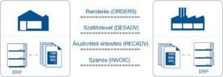 Az elektronikus adatcsere (EDI) strukturált adatok automatikus átvitele